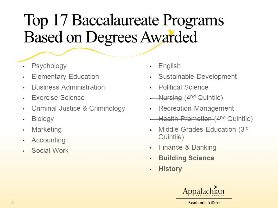 Top 17 Baccalaureate Programs Based on Degrees Awarded Psychology Elementary Education Business Administration Exercise Science Criminal Justice & Criminology Biology Marketing Accounting Social Work Academic Affairs8 English Sustainable Development Political Science Nursing (4 nd Quintile) Recreation Management Health Promotion (4 nd Quintile) Middle Grades Education (3 rd Quintile) Finance & Banking Building Science History
