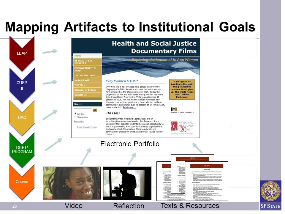 23 Mapping Artifacts to Institutional Goals LEAP CUSP II BAC DEPT/ PROGRAM Course Video Reflection Texts & Resources Electronic Portfolio