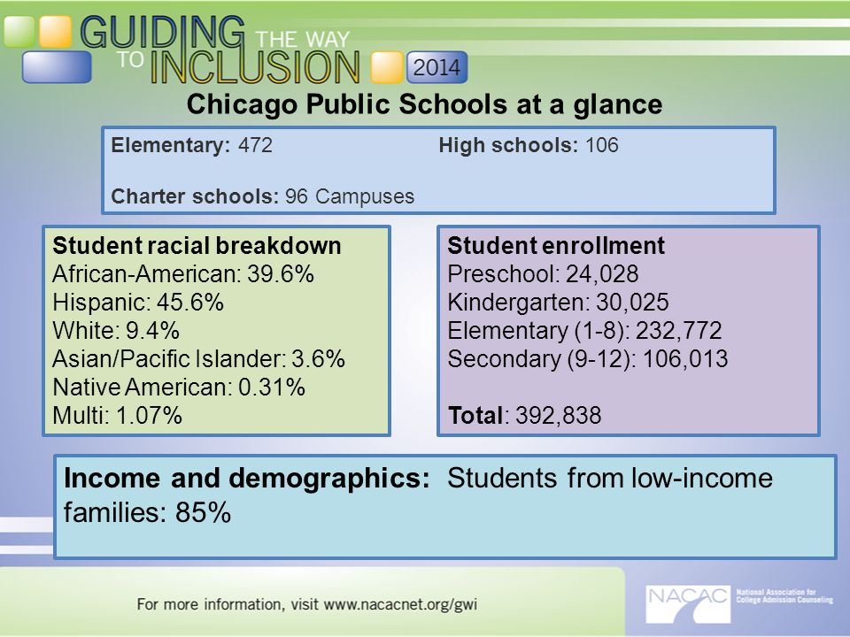 Student racial breakdown African-American: 39.6% Hispanic: 45.6% White: 9.4% Asian/Pacific Islander: 3.6% Native American: 0.31% Multi: 1.07% Student enrollment Preschool: 24,028 Kindergarten: 30,025 Elementary (1-8): 232,772 Secondary (9-12): 106,013 Total: 392,838 Income and demographics: Students from low-income families: 85% Elementary: 472 Charter schools: 96 Campuses High schools: 106 Chicago Public Schools at a glance