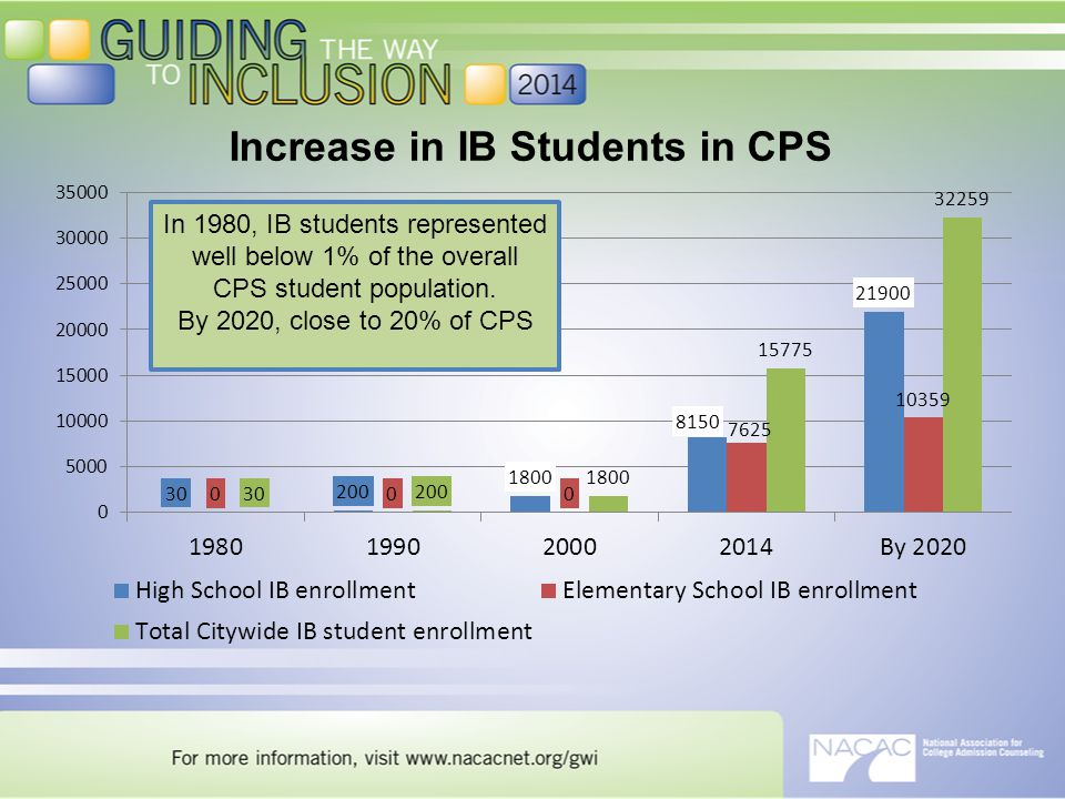 Increase in IB Students in CPS