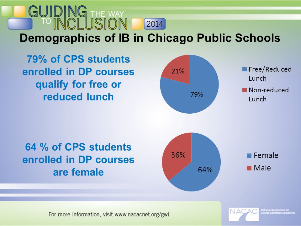 79% of CPS students enrolled in DP courses qualify for free or reduced lunch 64 % of CPS students enrolled in DP courses are female Demographics of IB in Chicago Public Schools