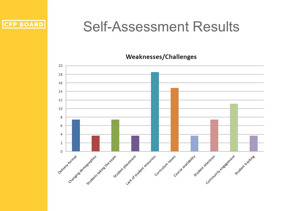 Self-Assessment Results