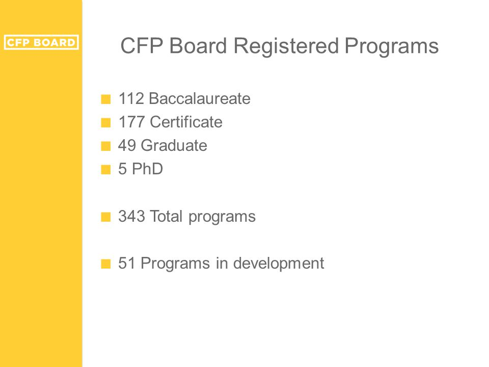 CFP Board Registered Programs ■ 112 Baccalaureate ■ 177 Certificate ■ 49 Graduate ■ 5 PhD ■ 343 Total programs ■ 51 Programs in development