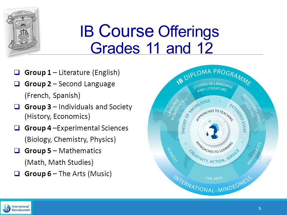 IB Course Offerings Grades 11 and 12 5  Group 1 – Literature (English)  Group 2 – Second Language (French, Spanish)  Group 3 – Individuals and Society (History, Economics)  Group 4 –Experimental Sciences (Biology, Chemistry, Physics)  Group 5 – Mathematics (Math, Math Studies)  Group 6 – The Arts (Music)