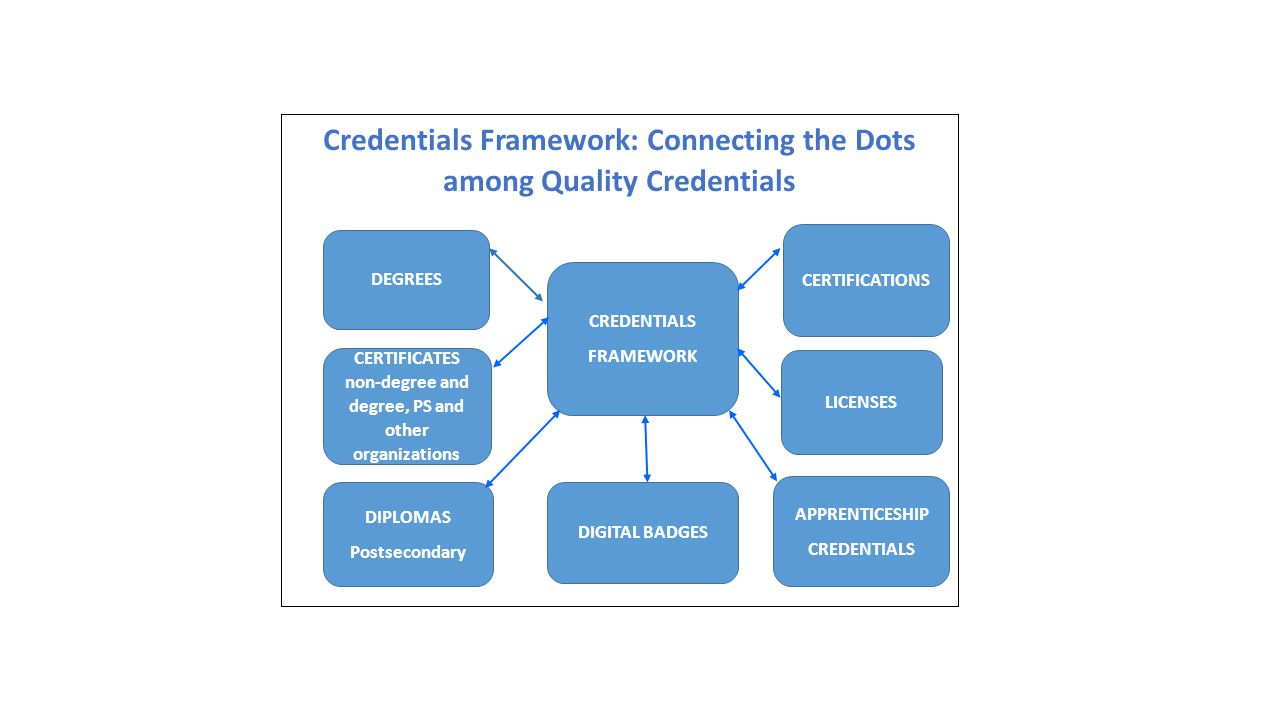 Credentials Framework: Connecting the Dots Among Quality Credentials Credentials Framework: Connecting the Dots among Quality Credentials CREDENTIALS FRAMEWORK DIGITAL BADGES DIPLOMAS Postsecondary CERTIFICATES non-degree and degree, PS and other organizations DEGREES APPRENTICESHIP CREDENTIALS LICENSES CERTIFICATIONS