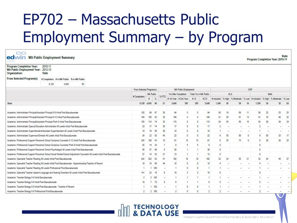 Massachusetts Department of Elementary & Secondary Education 12 EP702 – Massachusetts Public Employment Summary – by Program