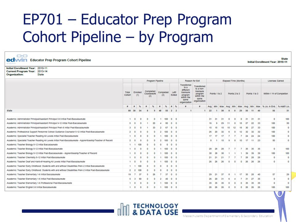 Massachusetts Department of Elementary & Secondary Education 9 EP701 – Educator Prep Program Cohort Pipeline – by Program