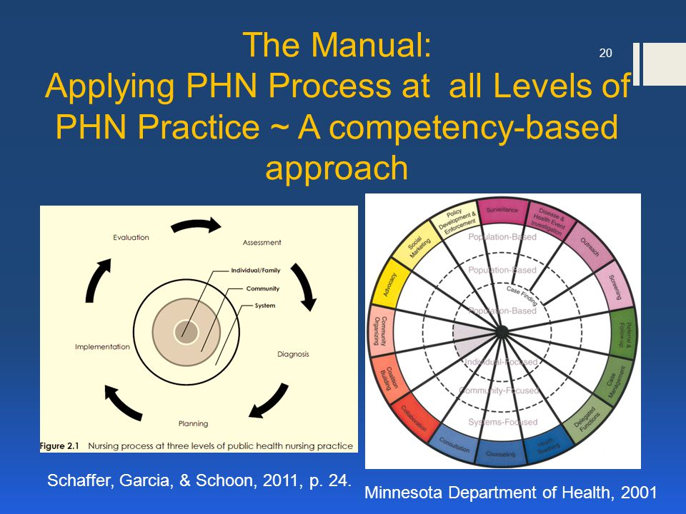 20 The Manual: Applying PHN Process at all Levels of PHN Practice ~ A competency-based approach Schaffer, Garcia, & Schoon, 2011, p.