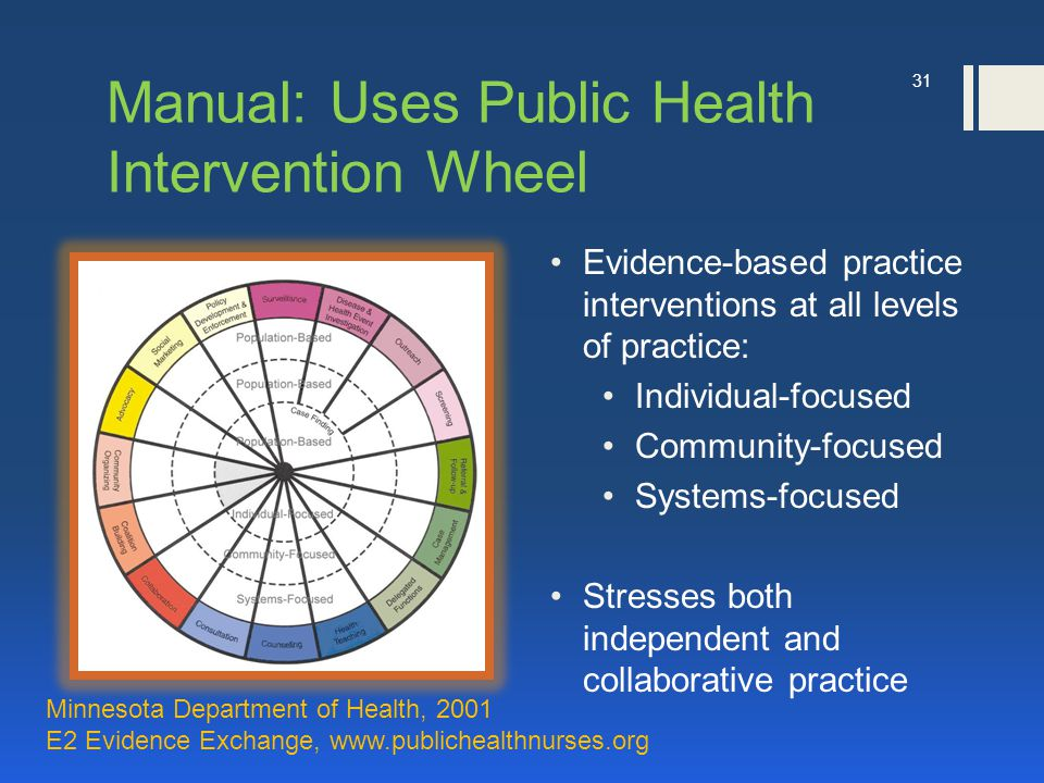 Manual: Uses Public Health Intervention Wheel Evidence-based practice interventions at all levels of practice: Individual-focused Community-focused Systems-focused Stresses both independent and collaborative practice 31 Minnesota Department of Health, 2001 E2 Evidence Exchange, www.publichealthnurses.org