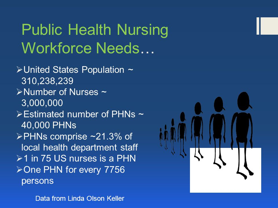 Public Health Nursing Workforce Needs…  United States Population ~ 310,238,239  Number of Nurses ~ 3,000,000  Estimated number of PHNs ~ 40,000 PHNs  PHNs comprise ~21.3% of local health department staff  1 in 75 US nurses is a PHN  One PHN for every 7756 persons Data from Linda Olson Keller