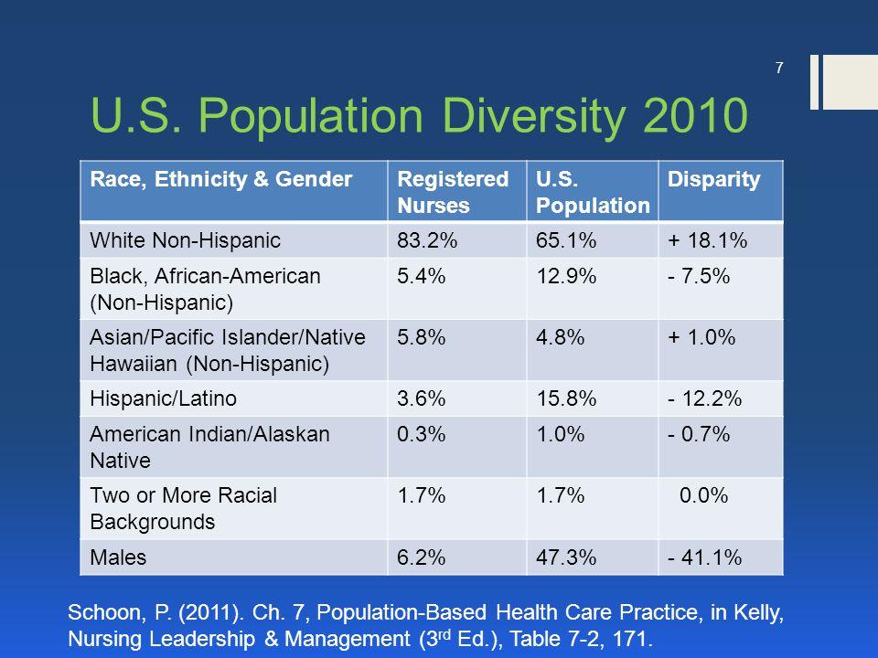 U.S. Population Diversity 2010 7 Race, Ethnicity & GenderRegistered Nurses U.S. Population Disparity White Non-Hispanic83.2%65.1%+ 18.1% Black, Africa