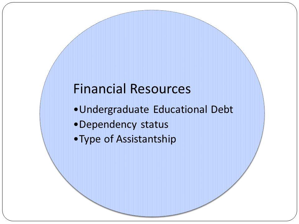 Financial Resources Undergraduate Educational Debt Dependency status Type of Assistantship