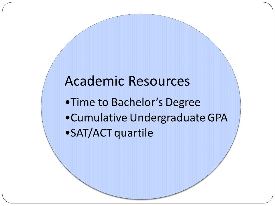 Academic Resources Time to Bachelor's Degree Cumulative Undergraduate GPA SAT/ACT quartile