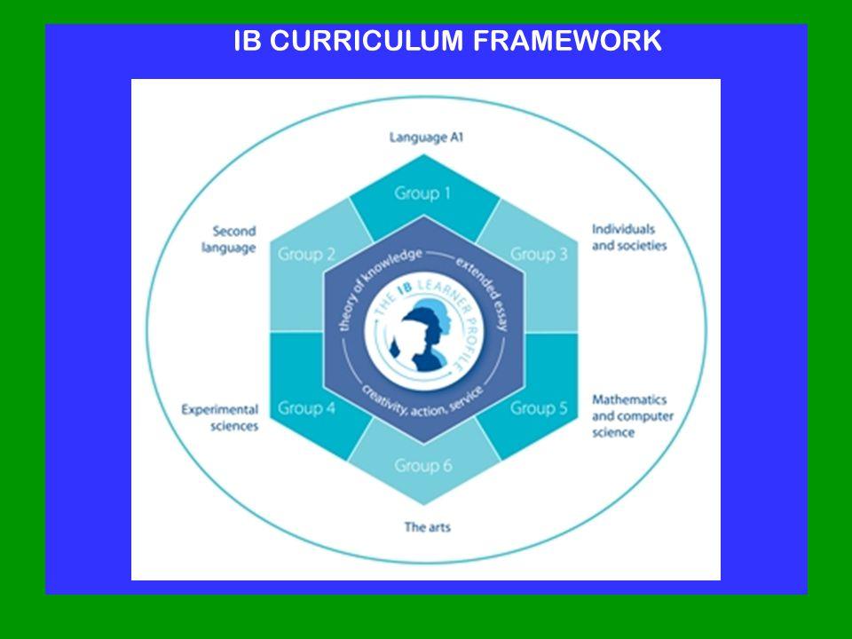 IB CURRICULUM FRAMEWORK