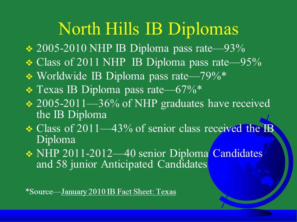 North Hills IB Diplomas  2005-2010 NHP IB Diploma pass rate—93%  Class of 2011 NHP IB Diploma pass rate—95%  Worldwide IB Diploma pass rate—79%*  Texas IB Diploma pass rate—67%*  2005-2011—36% of NHP graduates have received the IB Diploma  Class of 2011—43% of senior class received the IB Diploma  NHP 2011-2012—40 senior Diploma Candidates and 58 junior Anticipated Candidates *Source—January 2010 IB Fact Sheet: Texas