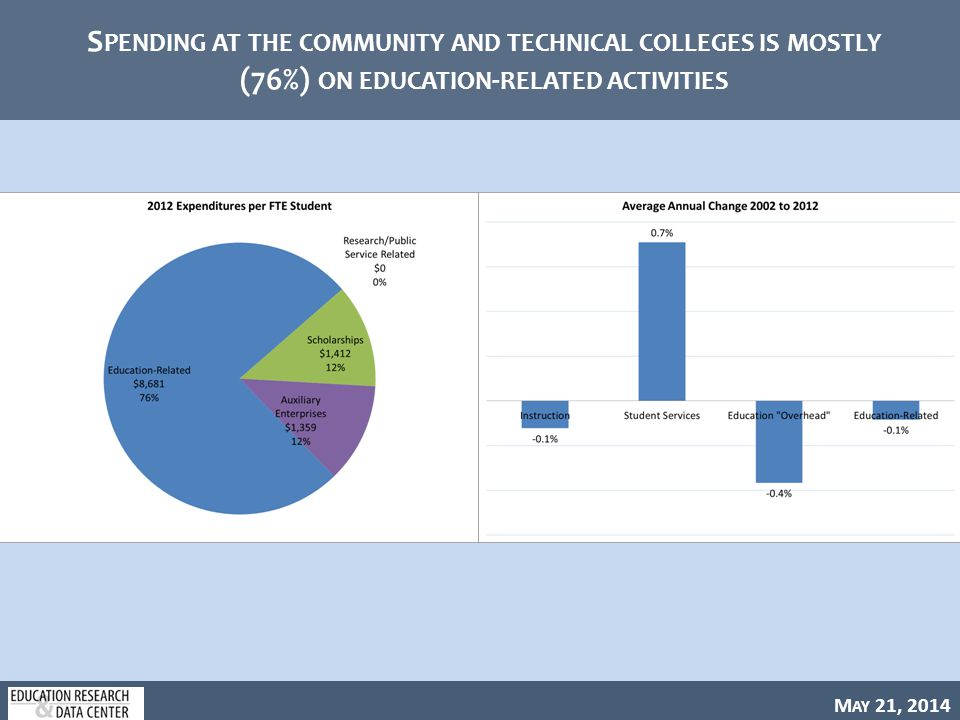 M AY 21, 2014 S PENDING AT THE COMMUNITY AND TECHNICAL COLLEGES IS MOSTLY (76%) ON EDUCATION - RELATED ACTIVITIES