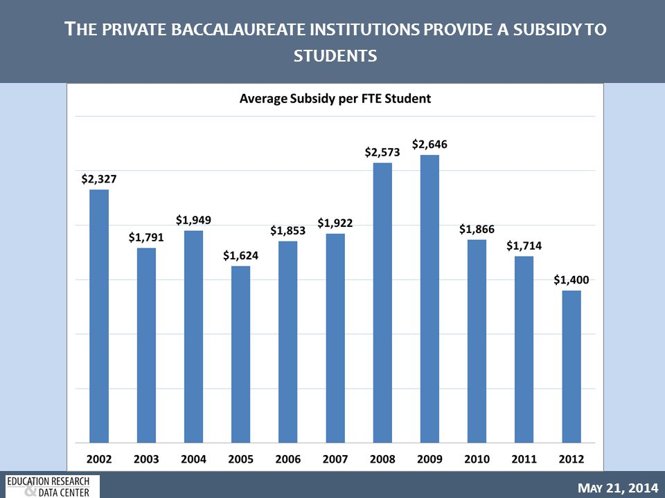 M AY 21, 2014 T HE PRIVATE BACCALAUREATE INSTITUTIONS PROVIDE A SUBSIDY TO STUDENTS