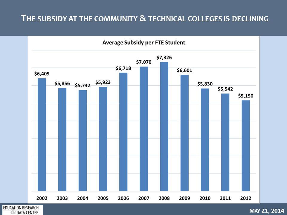 M AY 21, 2014 T HE SUBSIDY AT THE COMMUNITY & TECHNICAL COLLEGES IS DECLINING