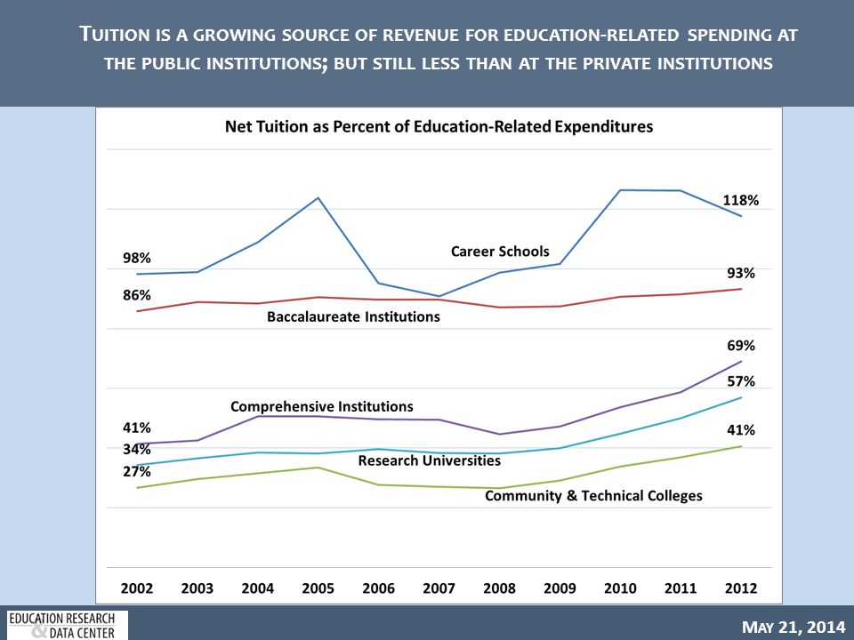 M AY 21, 2014 T UITION IS A GROWING SOURCE OF REVENUE FOR EDUCATION - RELATED SPENDING AT THE PUBLIC INSTITUTIONS ; BUT STILL LESS THAN AT THE PRIVATE INSTITUTIONS