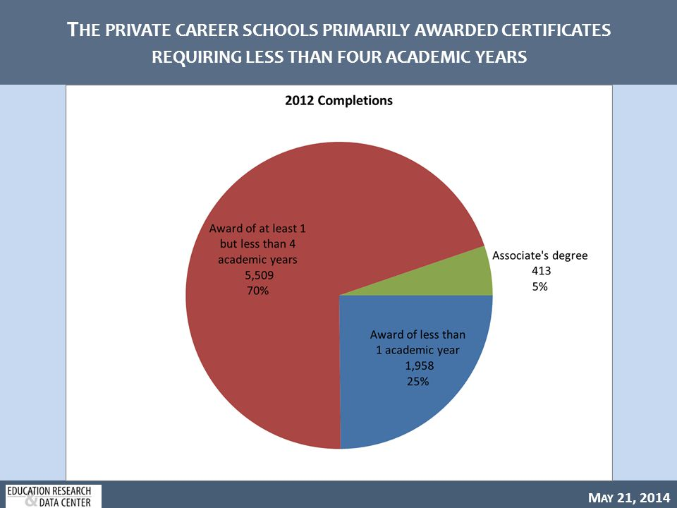 M AY 21, 2014 T HE PRIVATE CAREER SCHOOLS PRIMARILY AWARDED CERTIFICATES REQUIRING LESS THAN FOUR ACADEMIC YEARS