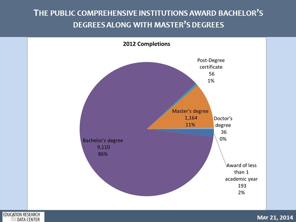 M AY 21, 2014 T HE PUBLIC COMPREHENSIVE INSTITUTIONS AWARD BACHELOR ' S DEGREES ALONG WITH MASTER ' S DEGREES