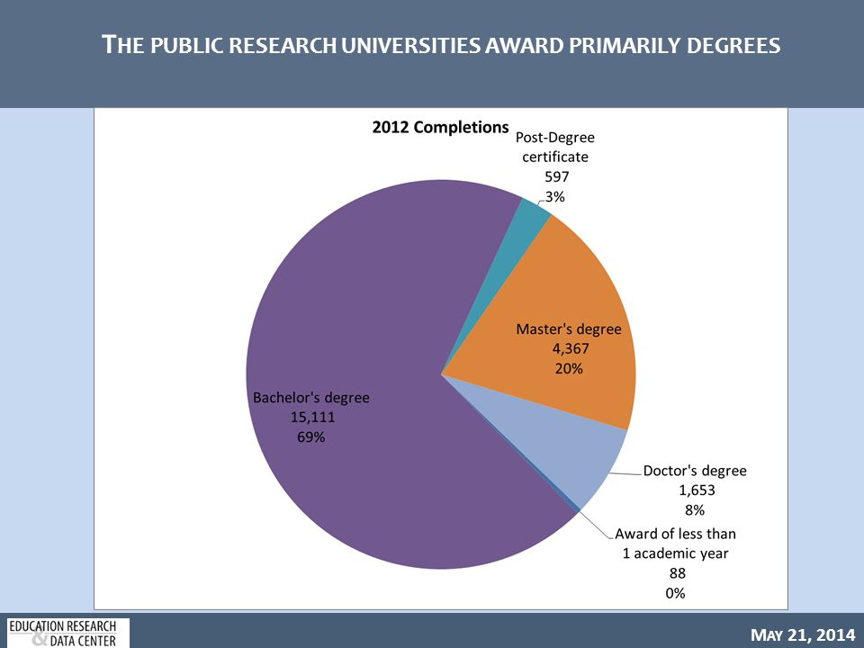M AY 21, 2014 T HE PUBLIC RESEARCH UNIVERSITIES AWARD PRIMARILY DEGREES