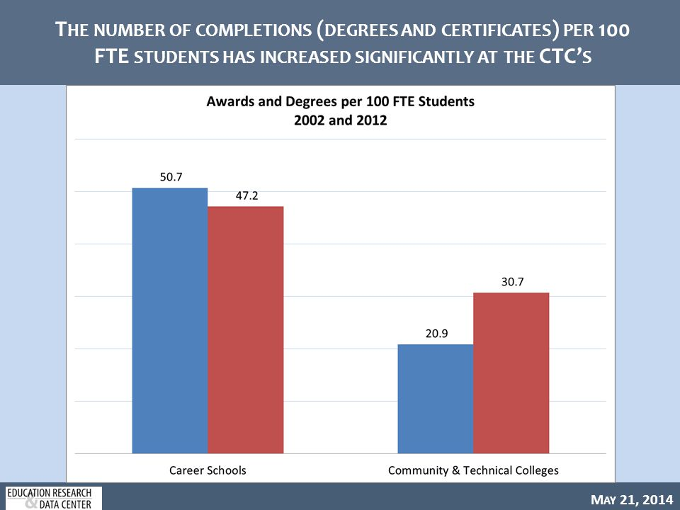 M AY 21, 2014 T HE NUMBER OF COMPLETIONS ( DEGREES AND CERTIFICATES ) PER 100 FTE STUDENTS HAS INCREASED SIGNIFICANTLY AT THE CTC' S