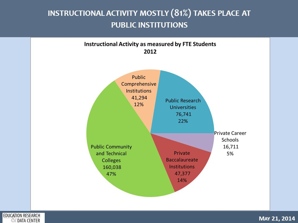 M AY 21, 2014 INSTRUCTIONAL ACTIVITY IS MOSTLY (90%) AT THE UNDERGRADUATE LEVEL