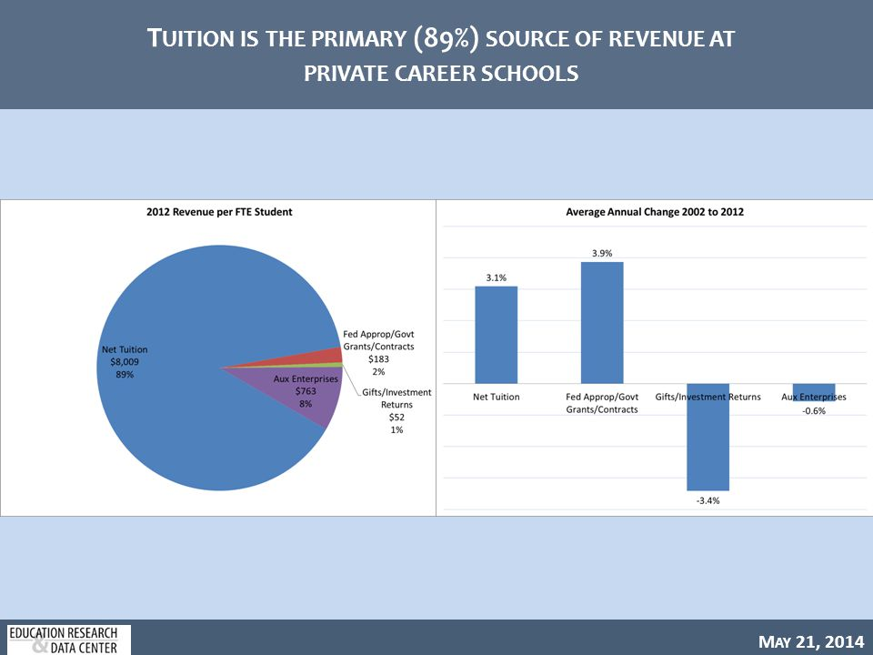 M AY 21, 2014 T UITION IS THE PRIMARY (89%) SOURCE OF REVENUE AT PRIVATE CAREER SCHOOLS