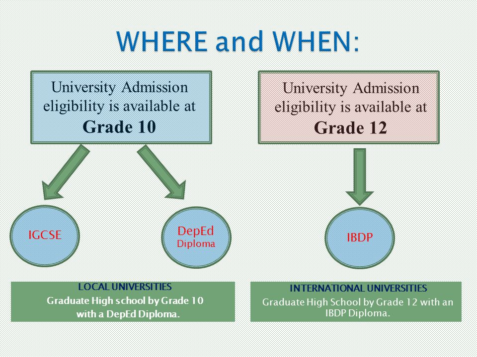 NOTE: Grade 10 is equivalent to Fourth Year High School in the Local Educational System for current Grade 6 students and above due to transitional period before K-12 Program comes into full effect.