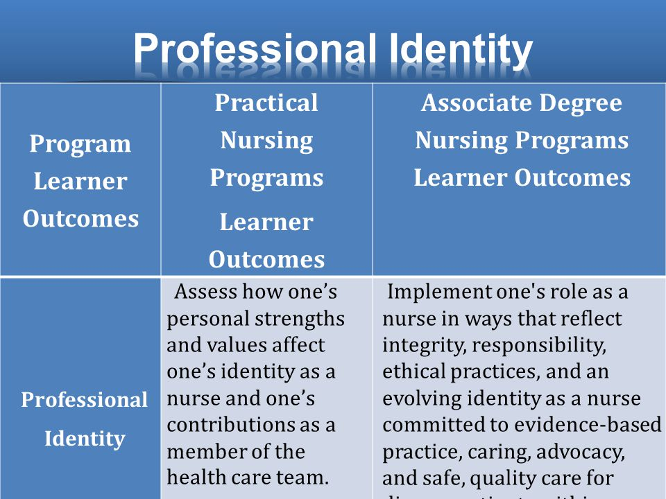 Program Learner Outcomes Practical Nursing Programs Learner Outcomes Associate Degree Nursing Programs Learner Outcomes Professional Identity Assess how one's personal strengths and values affect one's identity as a nurse and one's contributions as a member of the health care team.