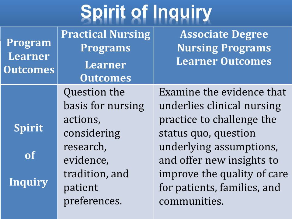 Program Learner Outcomes Practical Nursing Programs Learner Outcomes Associate Degree Nursing Programs Learner Outcomes Spirit of Inquiry Question the basis for nursing actions, considering research, evidence, tradition, and patient preferences.