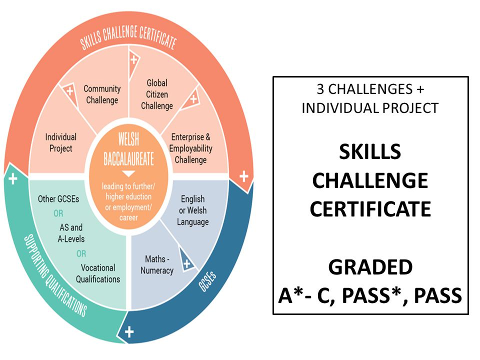 3 CHALLENGES + INDIVIDUAL PROJECT SKILLS CHALLENGE CERTIFICATE GRADED A*- C, PASS*, PASS