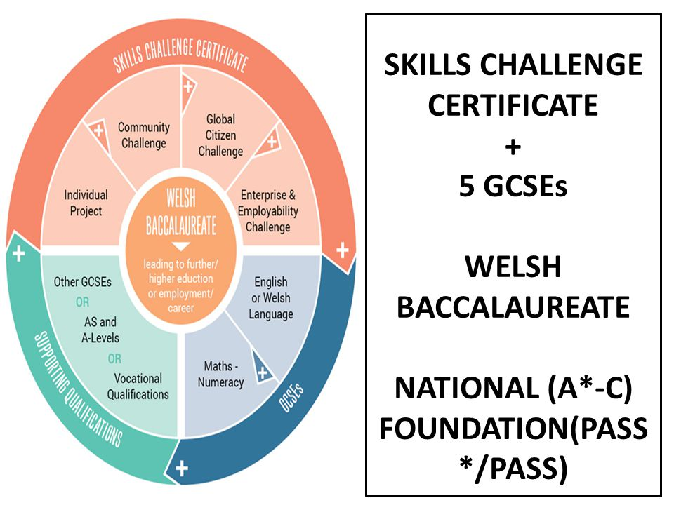 SKILLS CHALLENGE CERTIFICATE + 5 GCSEs WELSH BACCALAUREATE NATIONAL (A*-C) FOUNDATION(PASS */PASS)