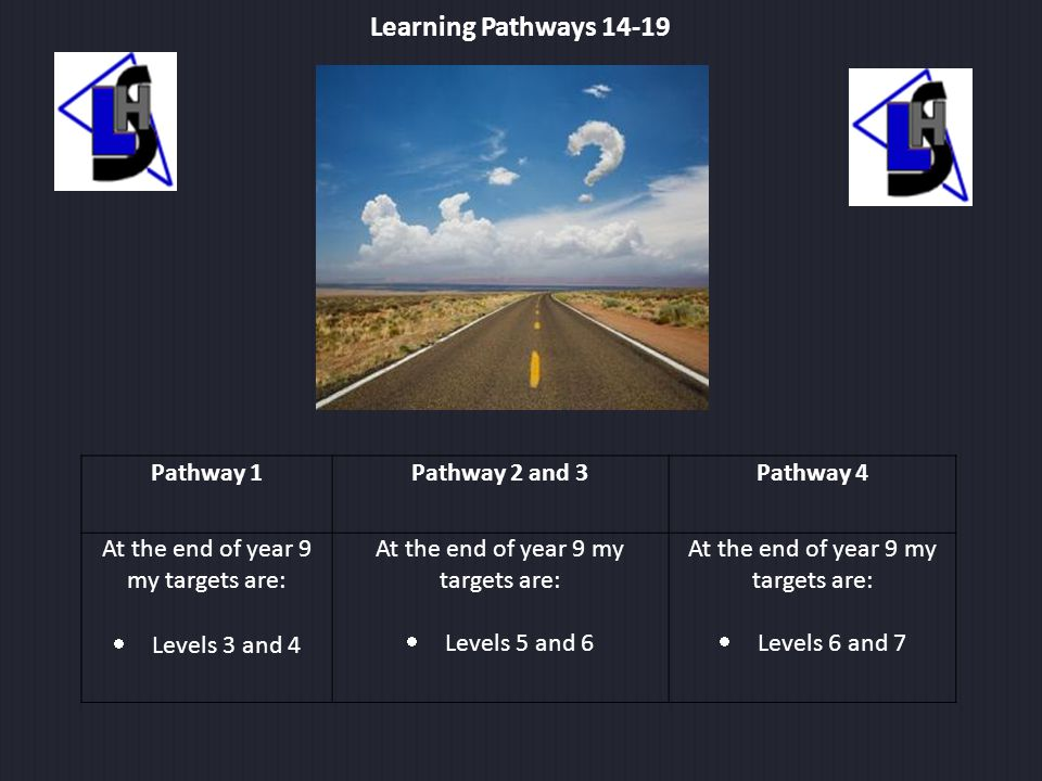 Learning Pathways 14-19 Pathway 1Pathway 2 and 3Pathway 4 At the end of year 9 my targets are:  Levels 3 and 4 At the end of year 9 my targets are:  Levels 5 and 6 At the end of year 9 my targets are:  Levels 6 and 7