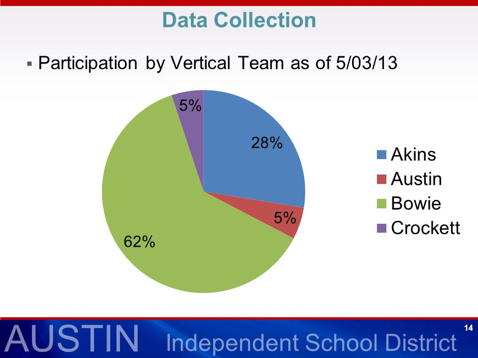 AUSTIN Independent School District 14 Data Collection  Participation by Vertical Team as of 5/03/13