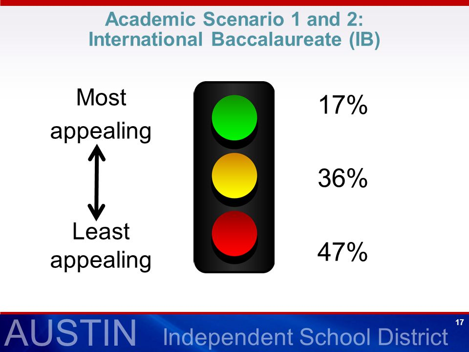 AUSTIN Independent School District 17 Academic Scenario 1 and 2: International Baccalaureate (IB) 17% 36% 47% Most appealing Least appealing