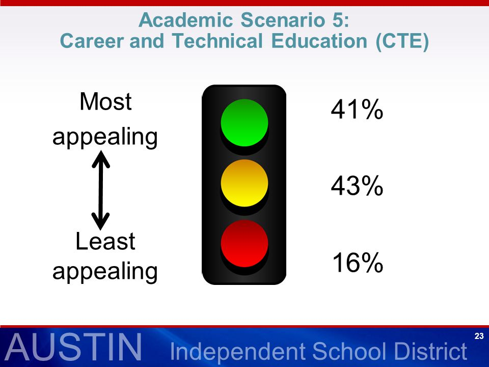 AUSTIN Independent School District 23 Academic Scenario 5: Career and Technical Education (CTE) 41% 43% 16% Most appealing Least appealing