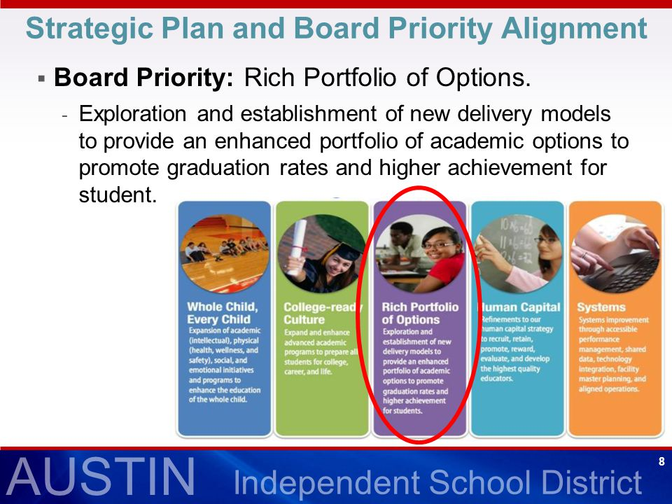 AUSTIN Independent School District 8 Strategic Plan and Board Priority Alignment  Board Priority: Rich Portfolio of Options.