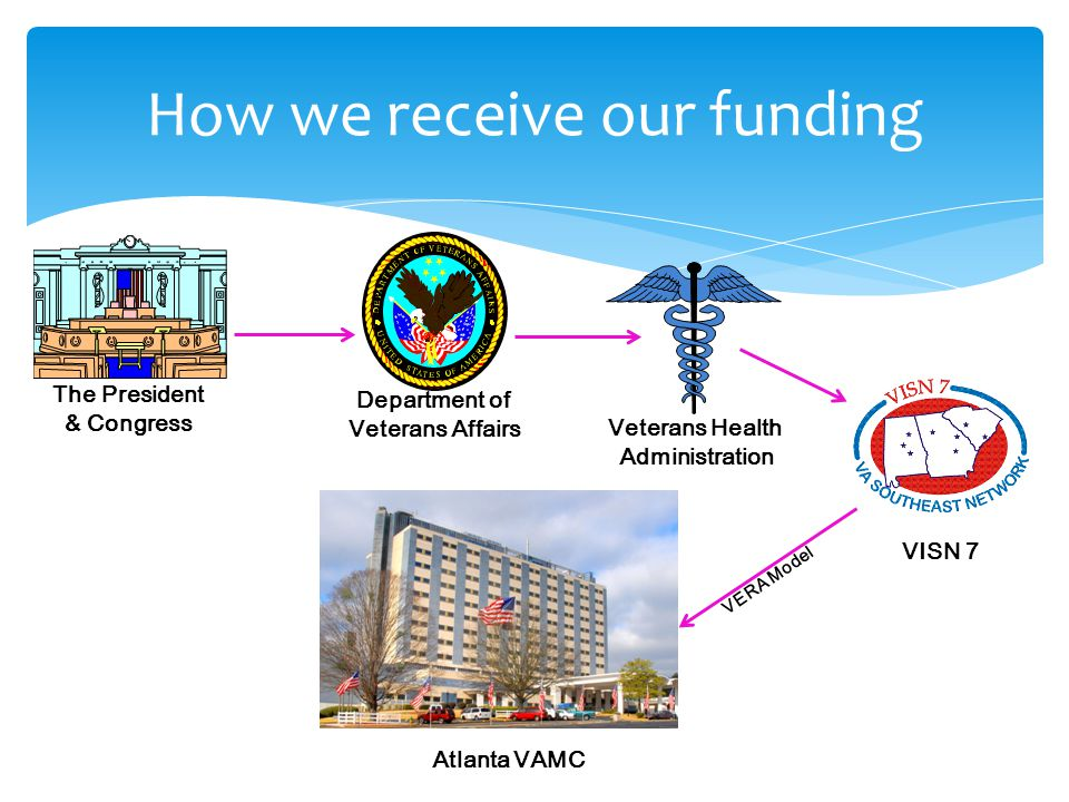 How we receive our funding The President & Congress Department of Veterans Affairs Veterans Health Administration VISN 7 Atlanta VAMC VERA Model