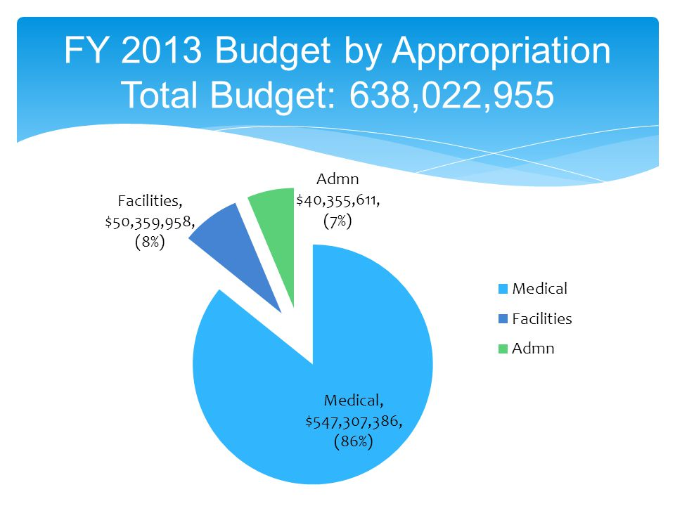 FY 2013 Budget by Appropriation Total Budget: 638,022,955