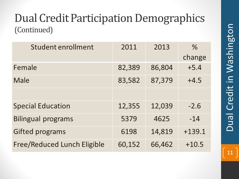 Dual Credit Participation Demographics (Continued) Student enrollment20112013 % change Female82,38986,804+5.4 Male83,58287,379+4.5 Special Education12,35512,039-2.6 Bilingual programs53794625-14 Gifted programs619814,819+139.1 Free/Reduced Lunch Eligible60,15266,462+10.5 11 Dual Credit in Washington