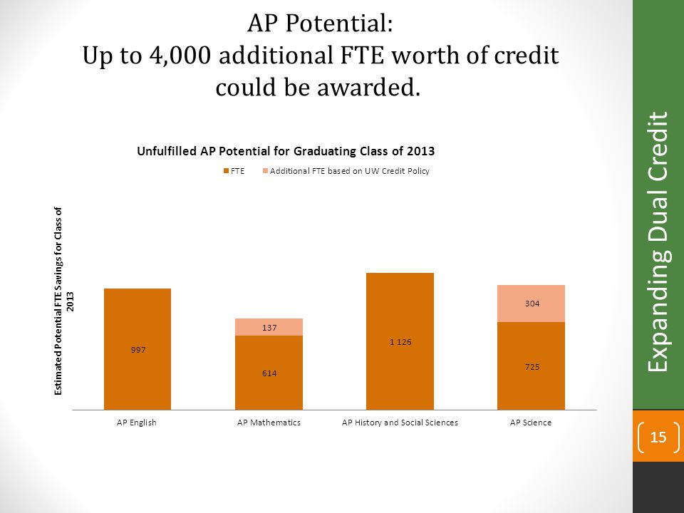 15 AP Potential: Up to 4,000 additional FTE worth of credit could be awarded. Expanding Dual Credit