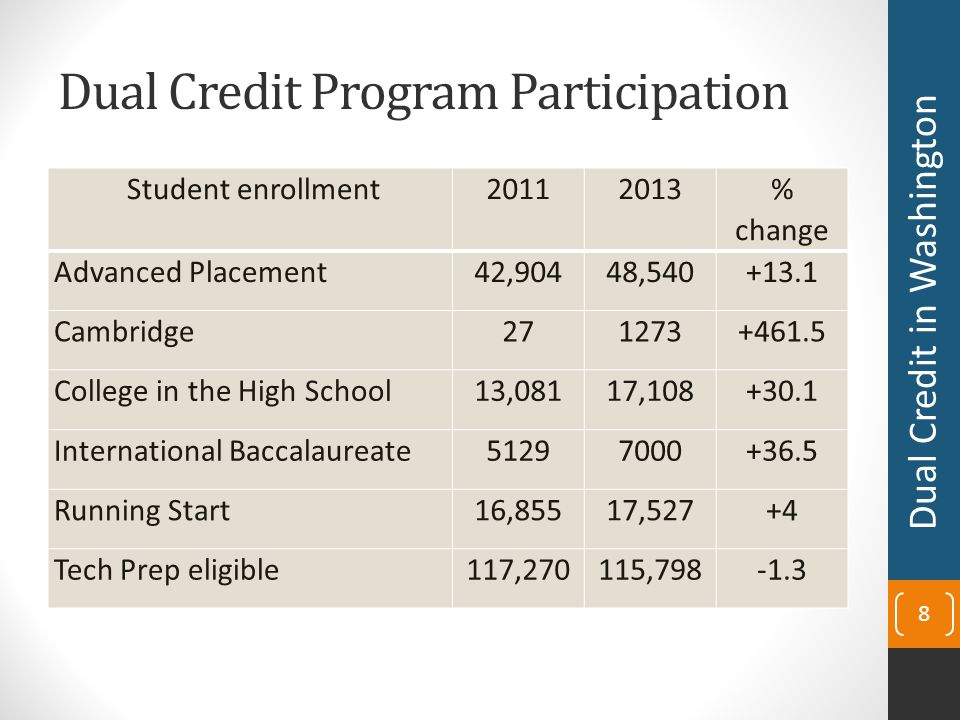 Dual Credit Participation Demographics (Continued) Student enrollment 20112013 % change 11 th & 12th grade enrollments 194,243191,728-1.3 9 th through 12th grade enrollments 329,771373,960+13.4 Average # of dual credit courses per year 2.572.75+7 9 Dual Credit in Washington