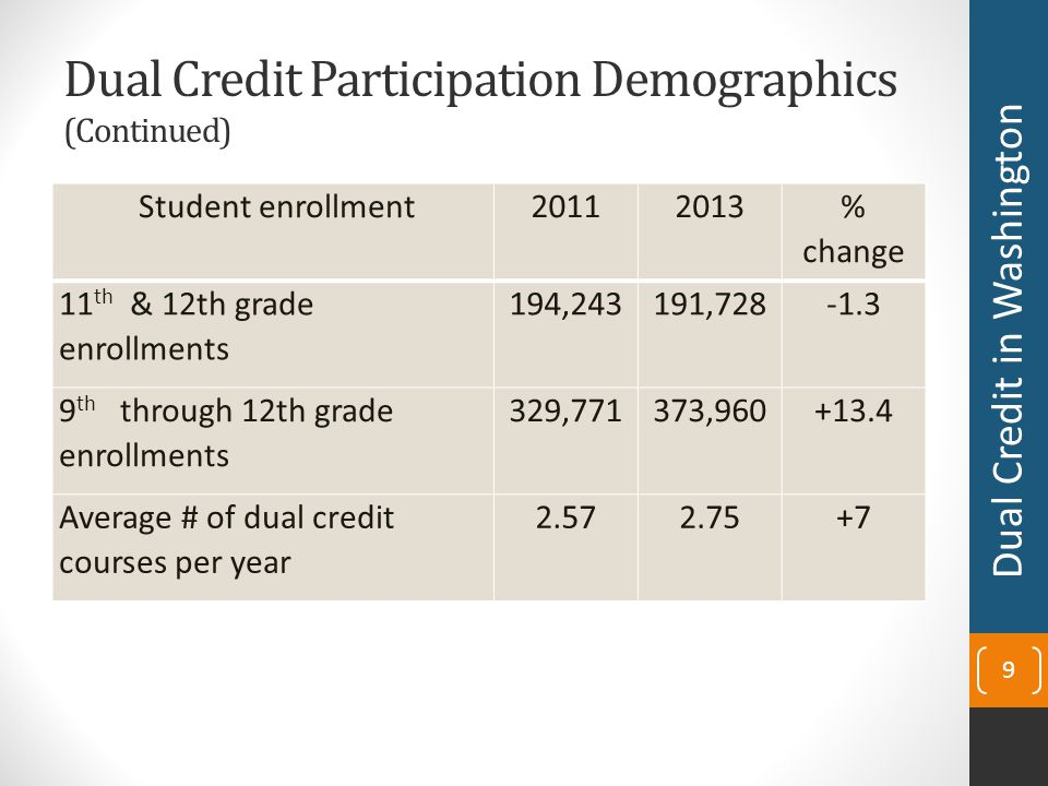 Dual Credit Participation Demographics (Continued) Student enrollment 20112013 % change 11 th & 12th grade enrollments 194,243191,728-1.3 9 th through 12th grade enrollments 329,771373,960+13.4 Average # of dual credit courses per year 2.572.75+7 9 Dual Credit in Washington