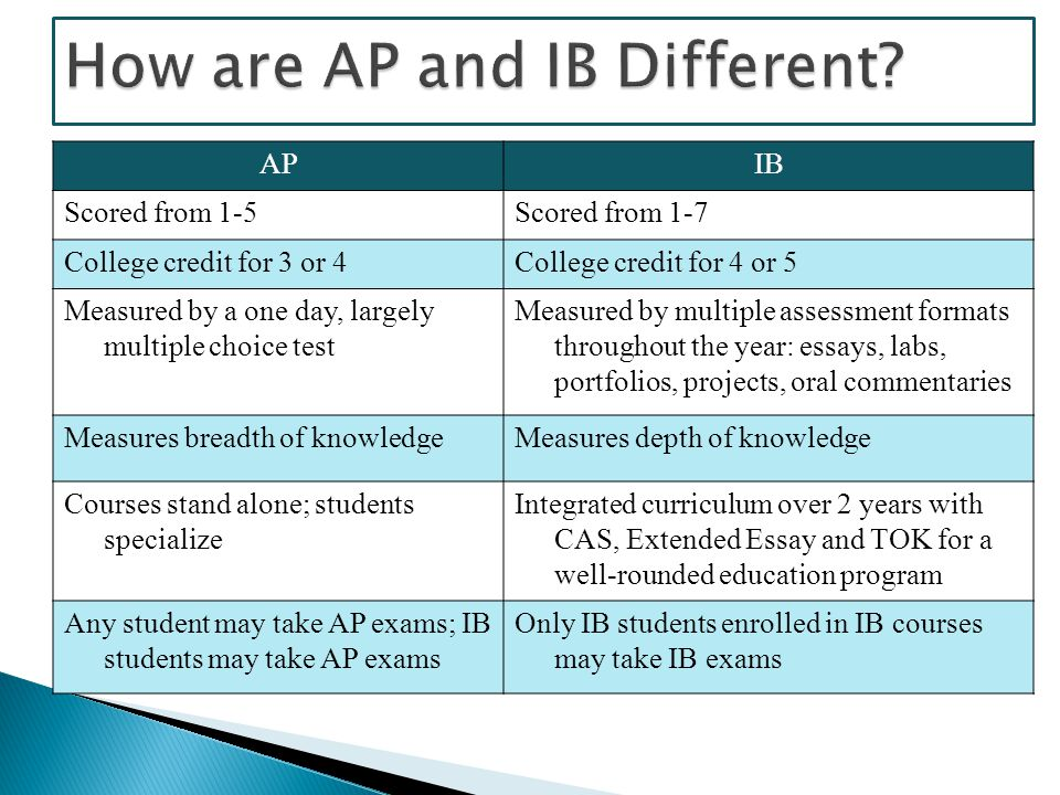 APIB Scored from 1-5Scored from 1-7 College credit for 3 or 4College credit for 4 or 5 Measured by a one day, largely multiple choice test Measured by multiple assessment formats throughout the year: essays, labs, portfolios, projects, oral commentaries Measures breadth of knowledgeMeasures depth of knowledge Courses stand alone; students specialize Integrated curriculum over 2 years with CAS, Extended Essay and TOK for a well-rounded education program Any student may take AP exams; IB students may take AP exams Only IB students enrolled in IB courses may take IB exams