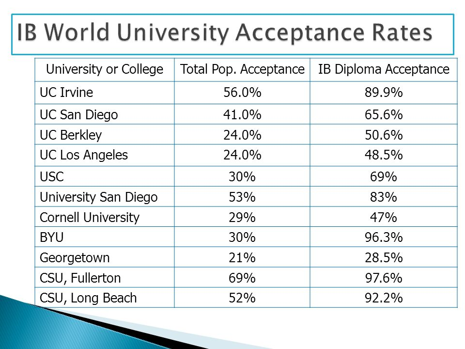 University or CollegeTotal Pop. AcceptanceIB Diploma Acceptance UC Irvine56.0%89.9% UC San Diego41.0%65.6% UC Berkley24.0%50.6% UC Los Angeles24.0%48.