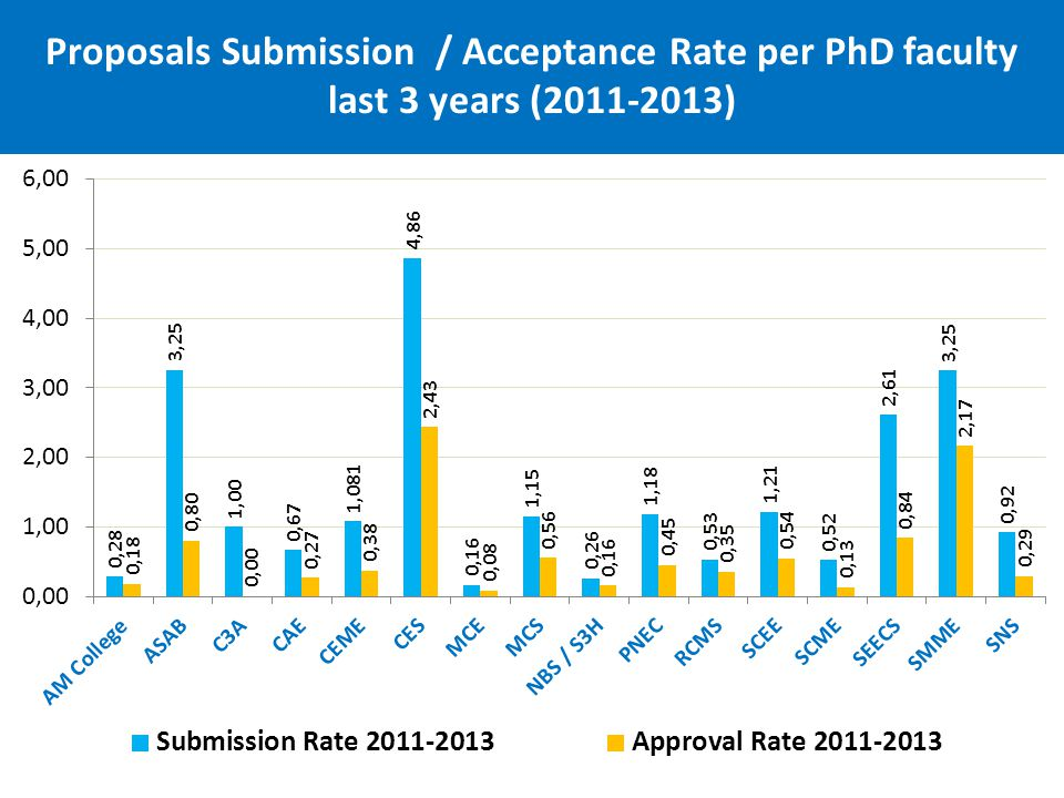 Proposals Submission / Acceptance Rate per PhD faculty last 3 years (2011-2013)