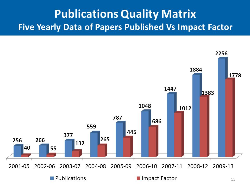 11 Publications Quality Matrix Five Yearly Data of Papers Published Vs Impact Factor