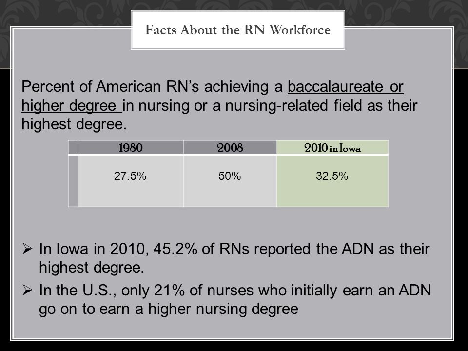 Facts About the RN Workforce Percent of American RN's achieving a baccalaureate or higher degree in nursing or a nursing-related field as their highes